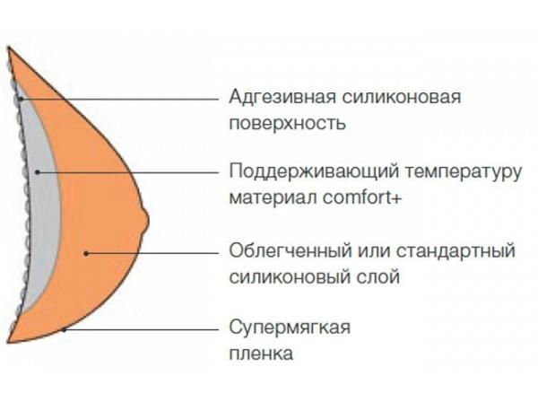 формы экзопротезов